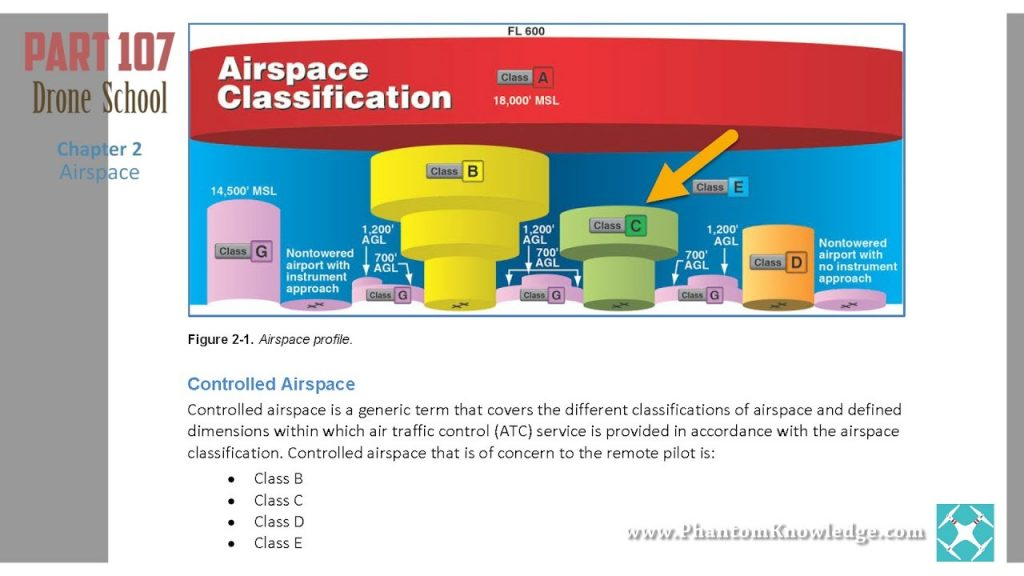 Airspace classification mandatory for licensed UAV pilot